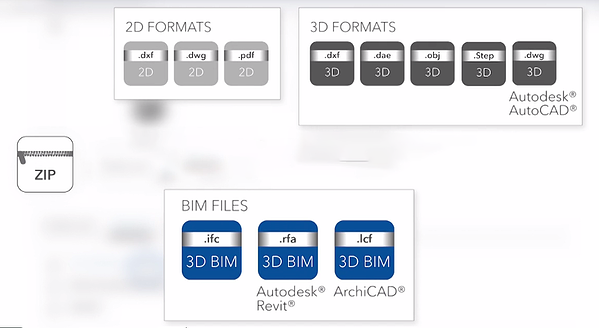 BIM data is available in different formats.