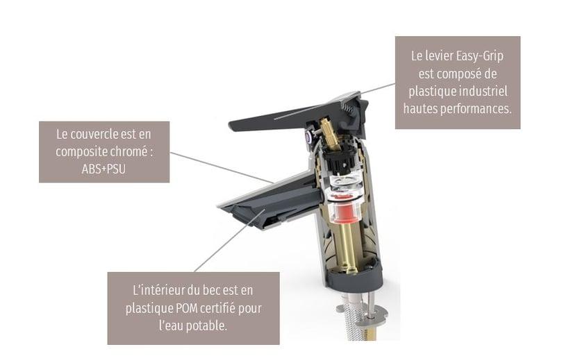 Matériaux composites utilisés dans le robinet monocommande HANSAFIT.